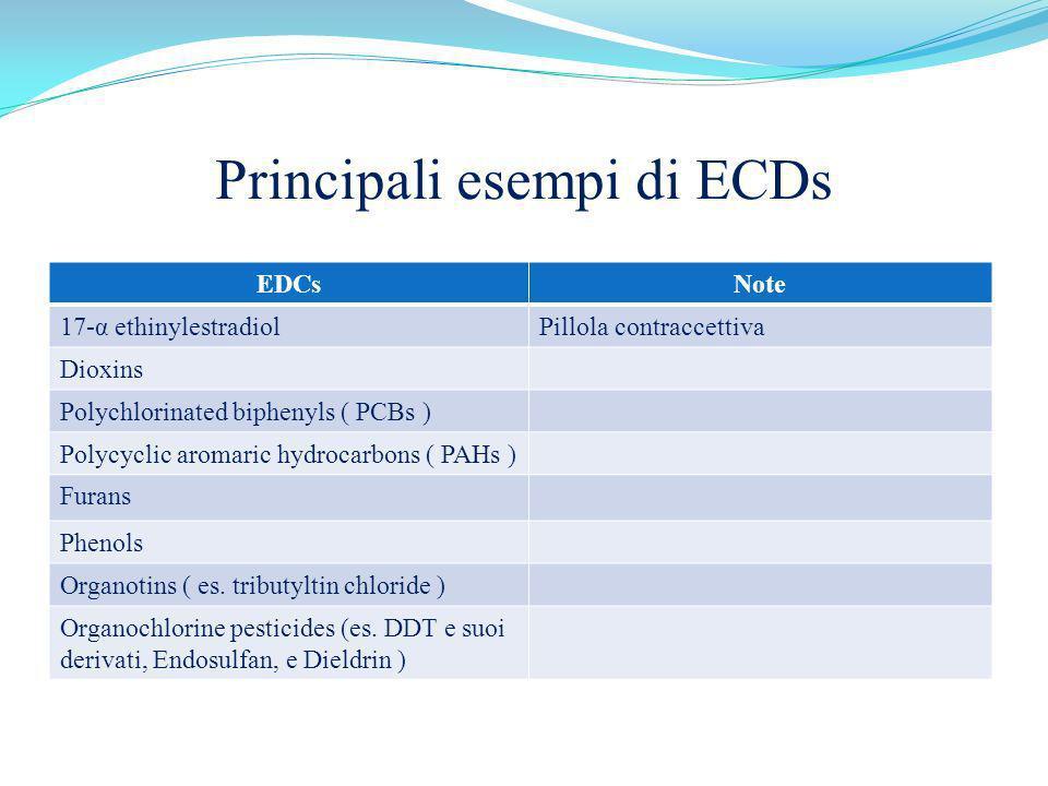 Principali esempi di ECDs