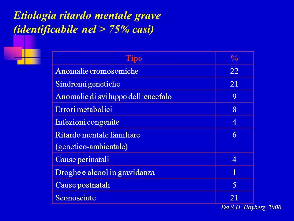 Etiologia ritardo mentale grave (identificabile nel > 75% casi)
