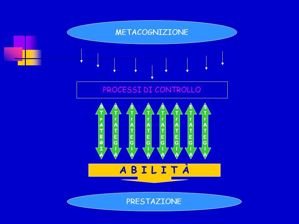 A B I L I T À METACOGNIZIONE PROCESSI DI CONTROLLO PRESTAZIONE S T r A