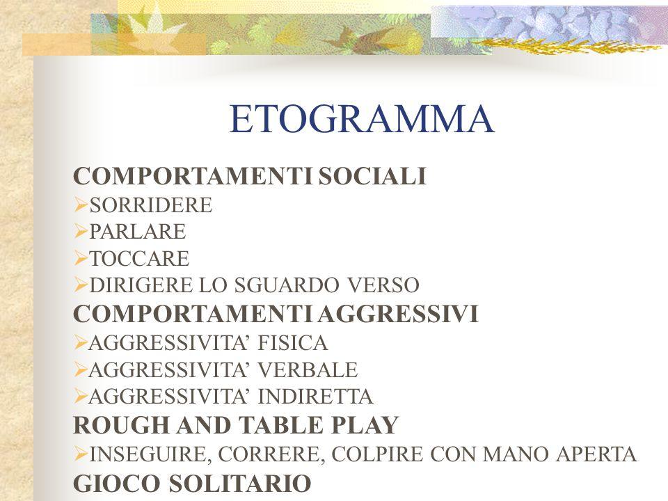 ETOGRAMMA COMPORTAMENTI SOCIALI COMPORTAMENTI AGGRESSIVI