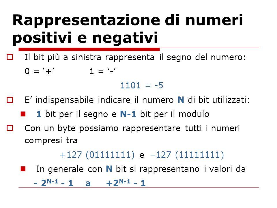 Rappresentazione di numeri positivi e negativi