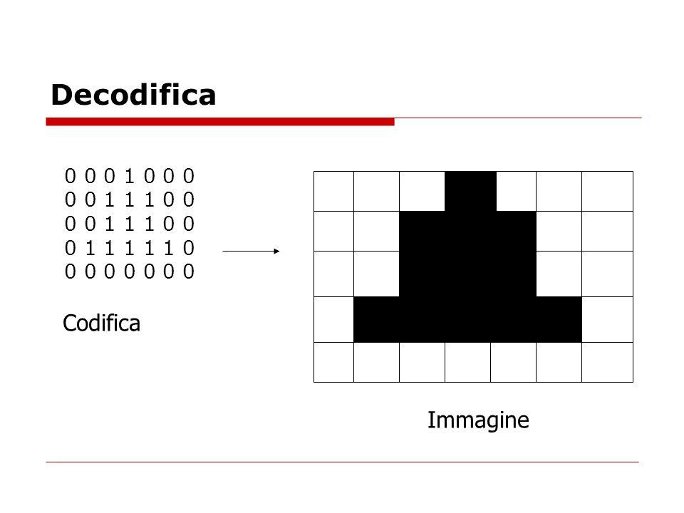 Decodifica Codifica Immagine 0 0 0 1 0 0 0 0 0 1 1 1 0 0 0 1 1 1 1 1 0