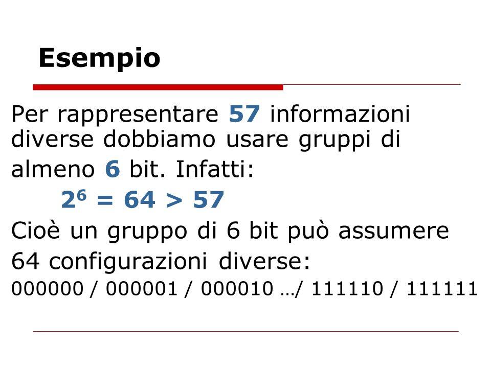 EsempioPer rappresentare 57 informazioni diverse dobbiamo usare gruppi di. almeno 6 bit. Infatti: 26 = 64 > 57.
