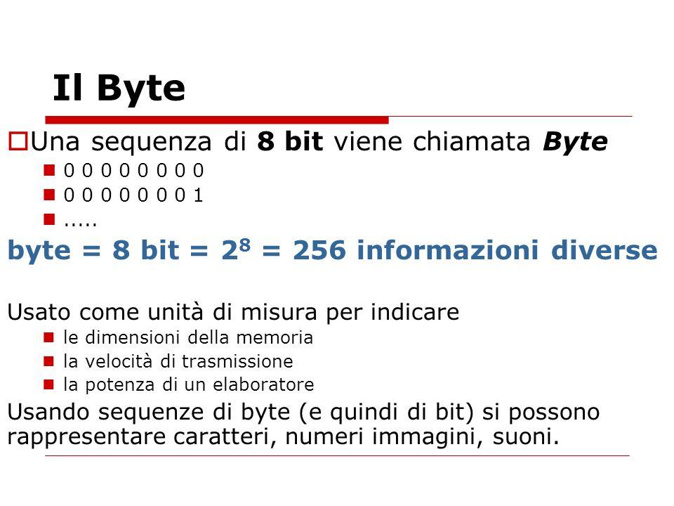 Il Byte Una sequenza di 8 bit viene chiamata Byte