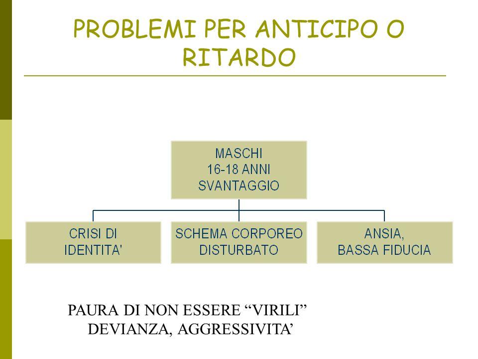 PROBLEMI PER ANTICIPO O RITARDO