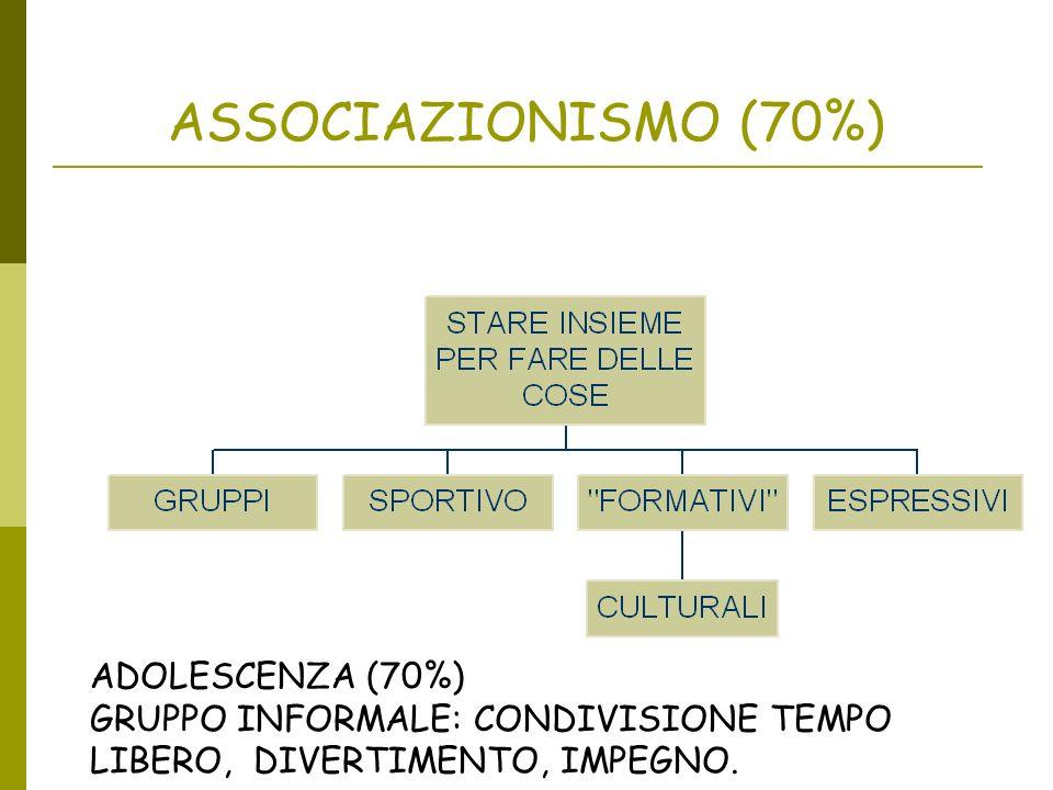 ASSOCIAZIONISMO (70%) ADOLESCENZA (70%)