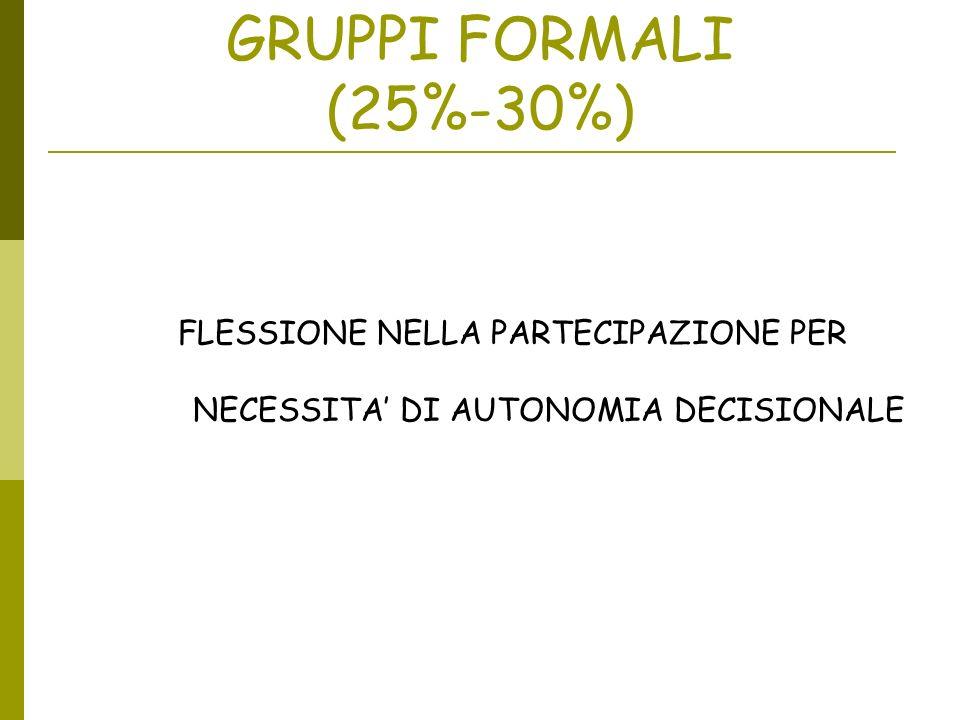 GRUPPI FORMALI (25%-30%) FLESSIONE NELLA PARTECIPAZIONE PER