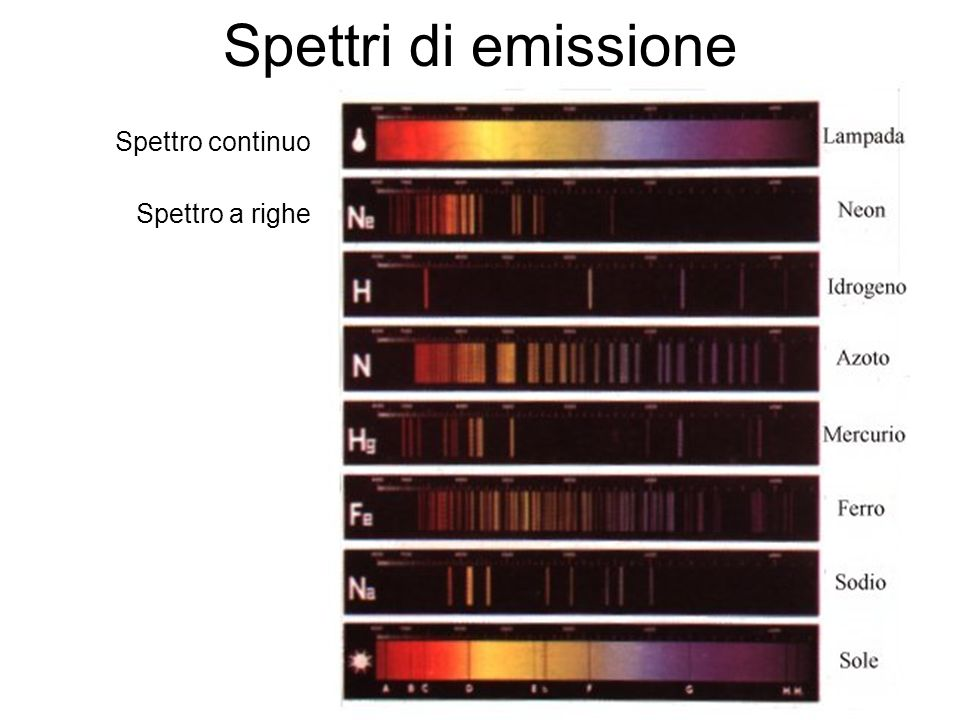 Spettri di emissione Spettro continuo Spettro a righe
