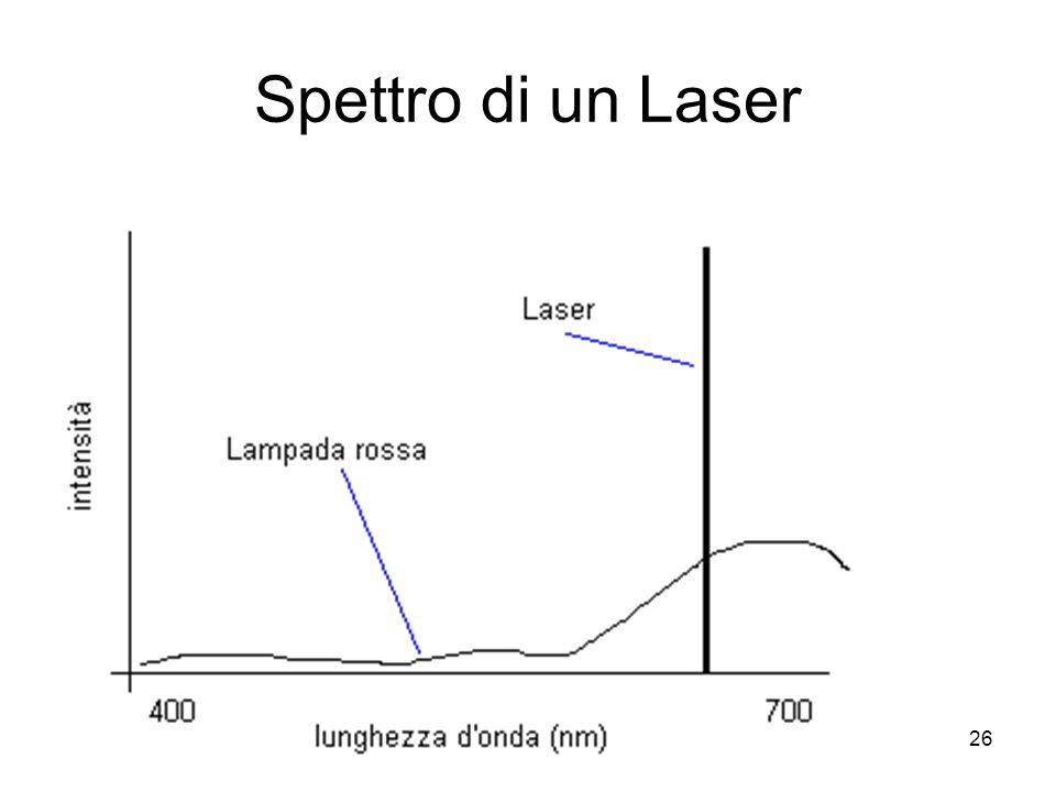 Spettro di un Laser