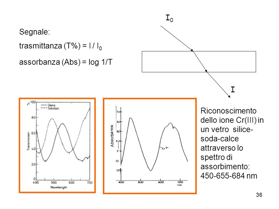 I0 I. Segnale: trasmittanza (T%) = I / I0. assorbanza (Abs) = log 1/T.