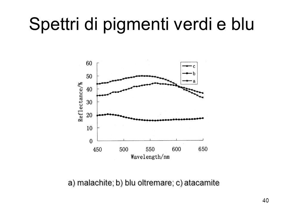 Spettri di pigmenti verdi e blu