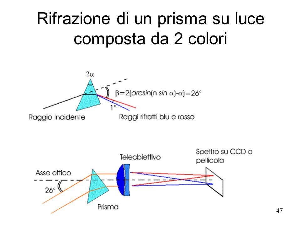 Rifrazione di un prisma su luce composta da 2 colori