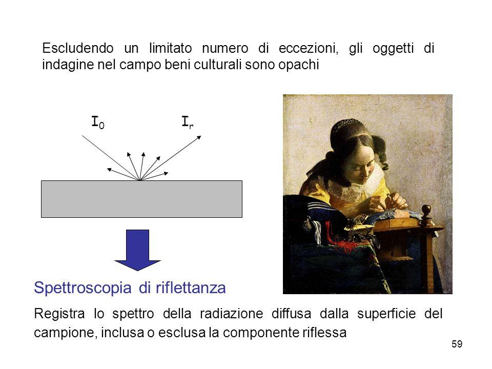 Spettroscopia di riflettanza