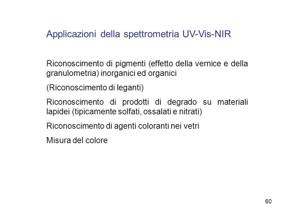 Applicazioni della spettrometria UV-Vis-NIR