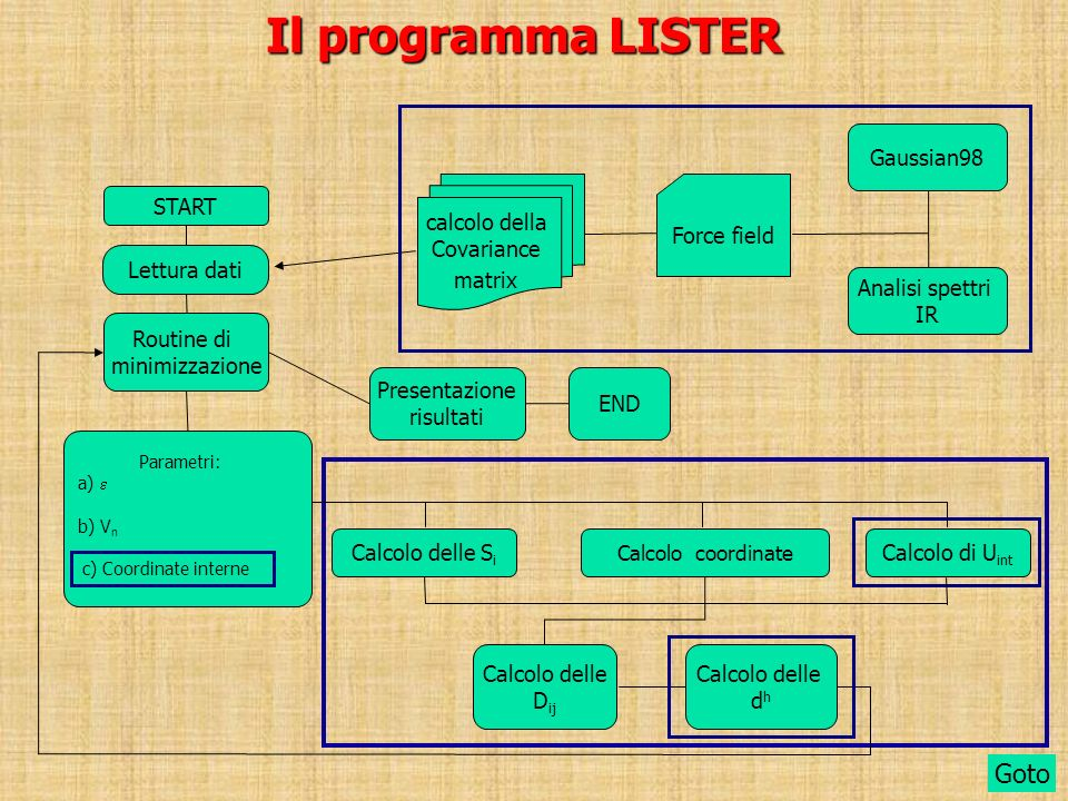 Il programma LISTER Goto Gaussian98 Analisi spettri IR Force field