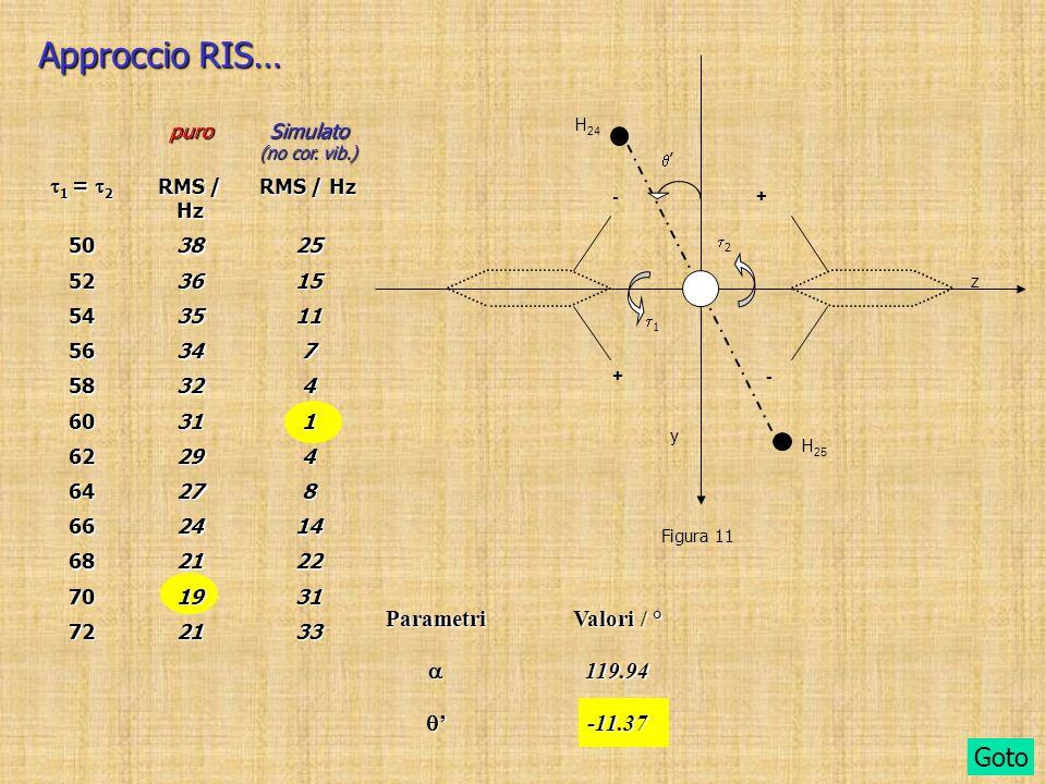 Approccio RIS… Goto Parametri Valori / °  119.94 ' -11.37 puro