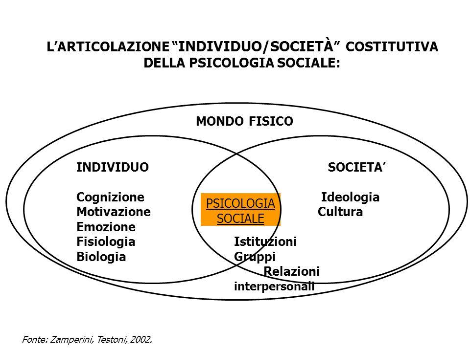 L'ARTICOLAZIONE INDIVIDUO/SOCIETÀ COSTITUTIVA DELLA PSICOLOGIA SOCIALE: