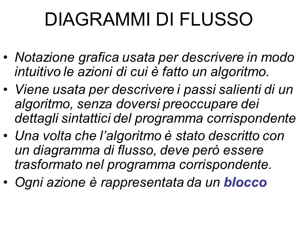 DIAGRAMMI DI FLUSSO Notazione grafica usata per descrivere in modo intuitivo le azioni di cui è fatto un algoritmo.