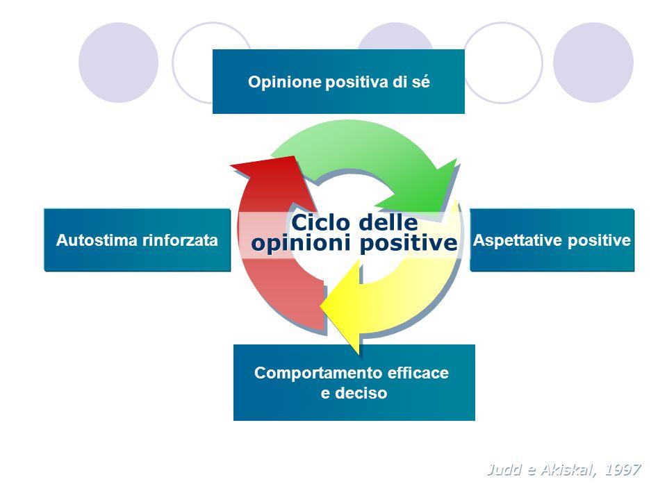 Ciclo delle opinioni positive
