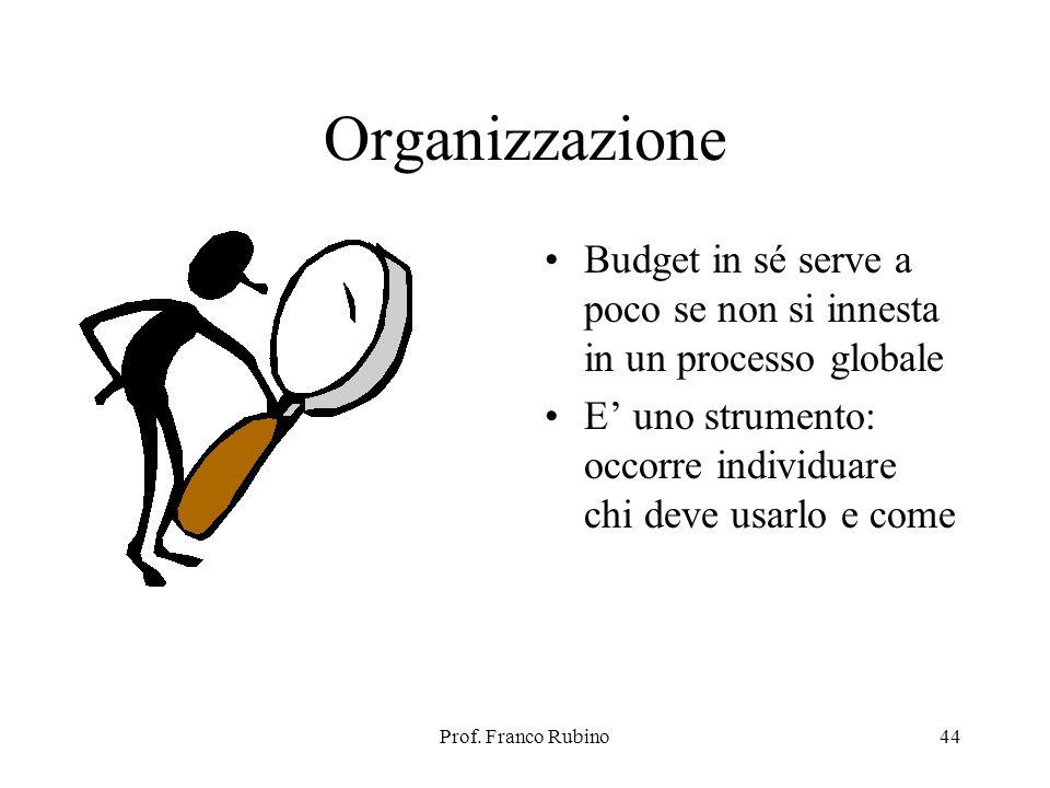 Organizzazione Budget in sé serve a poco se non si innesta in un processo globale. E' uno strumento: occorre individuare chi deve usarlo e come.