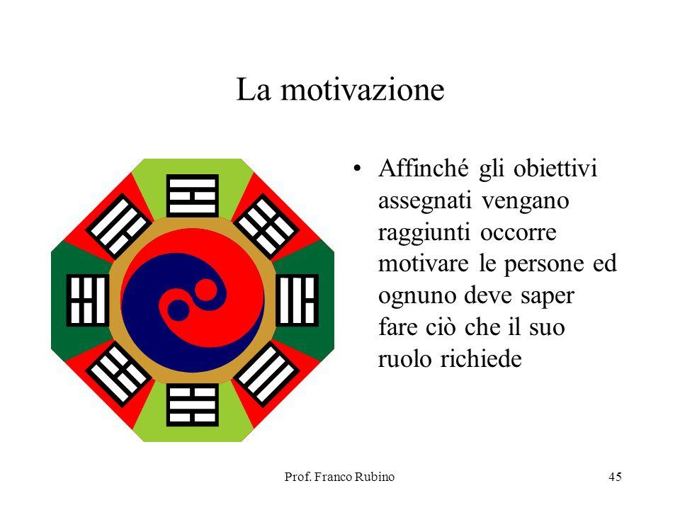 La motivazione Affinché gli obiettivi assegnati vengano raggiunti occorre motivare le persone ed ognuno deve saper fare ciò che il suo ruolo richiede.