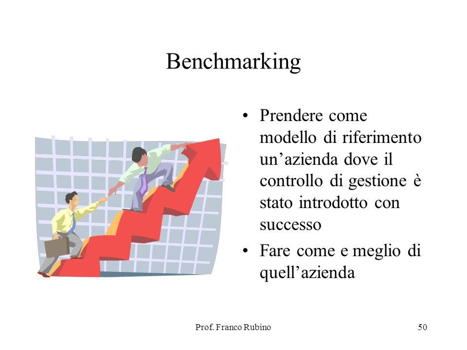 Benchmarking Prendere come modello di riferimento un'azienda dove il controllo di gestione è stato introdotto con successo.