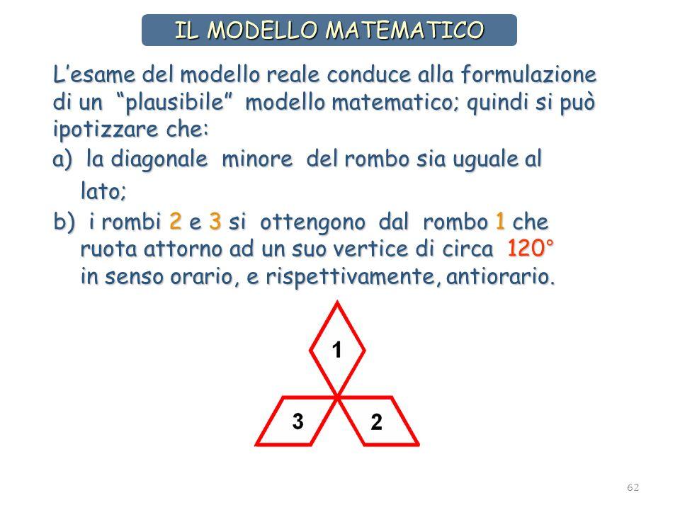 IL MODELLO MATEMATICO L'esame del modello reale conduce alla formulazione di un plausibile modello matematico; quindi si può ipotizzare che: