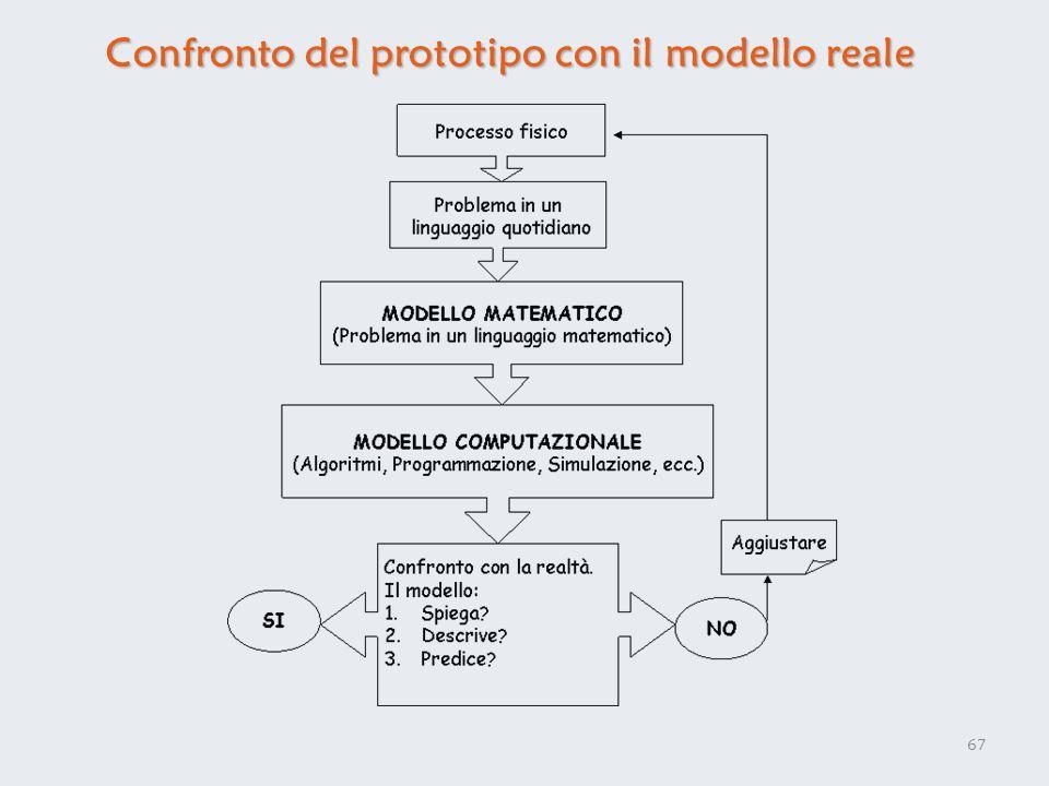 Confronto del prototipo con il modello reale