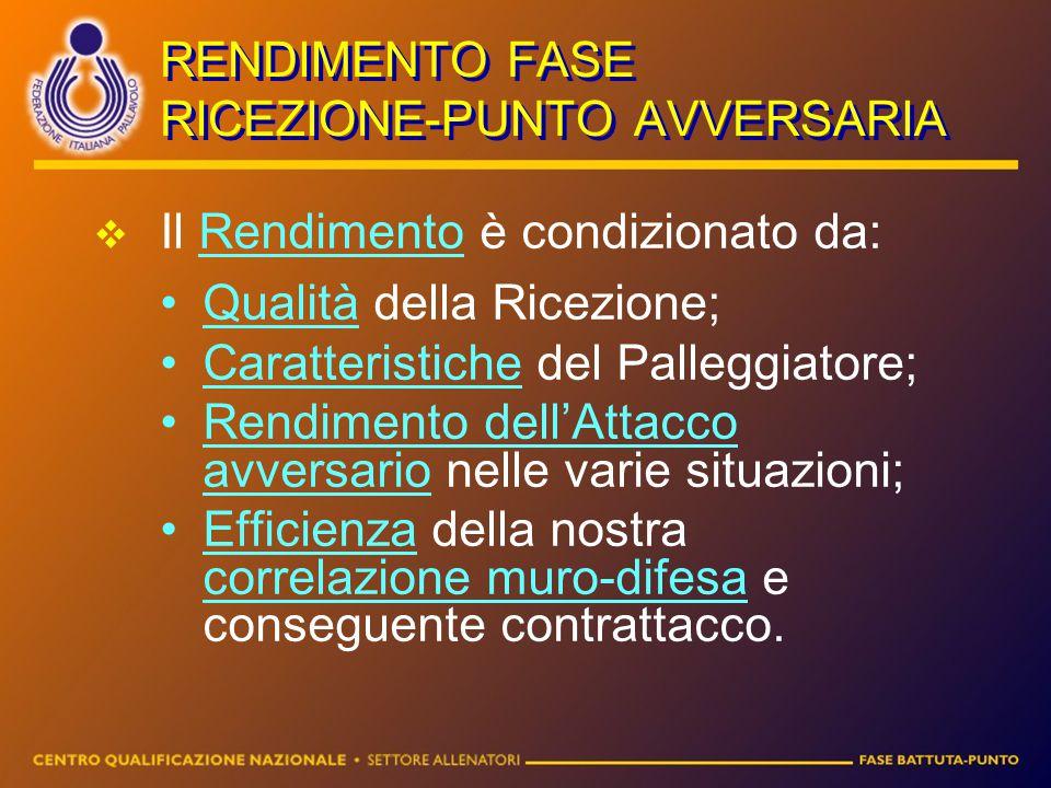 RENDIMENTO FASE RICEZIONE-PUNTO AVVERSARIA