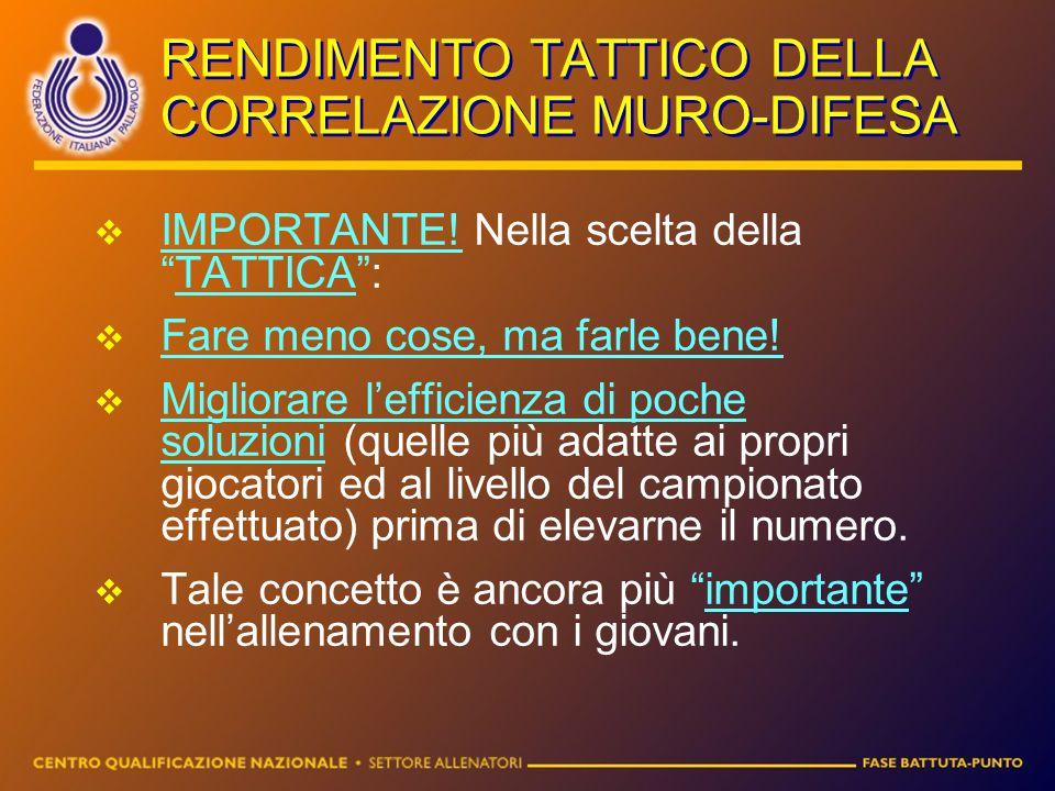 RENDIMENTO TATTICO DELLA CORRELAZIONE MURO-DIFESA