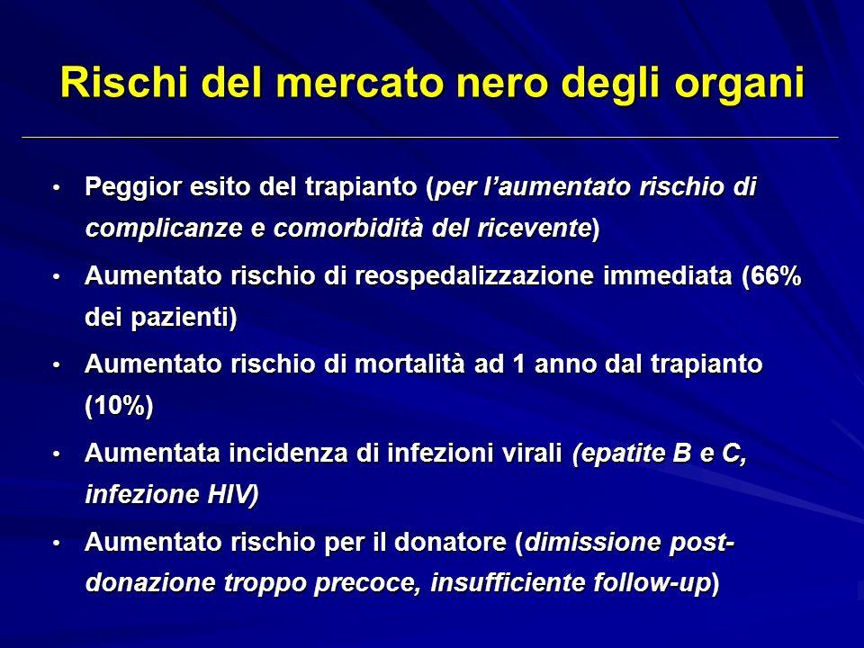 Rischi del mercato nero degli organi