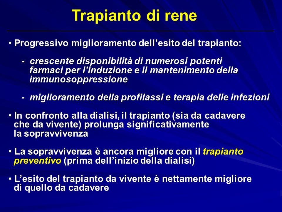 Trapianto di rene Progressivo miglioramento dell'esito del trapianto: