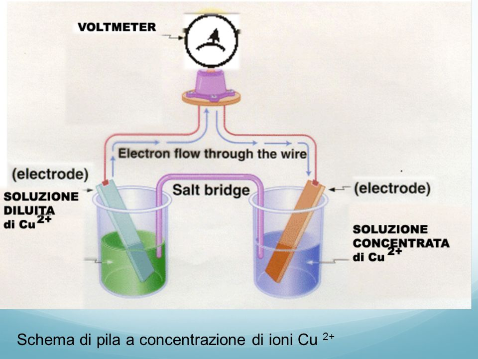 Confronto fra membrana di vetro e batteria a concentrazione