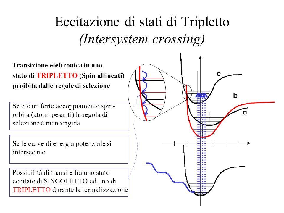 Eccitazione di stati di Tripletto (Intersystem crossing)