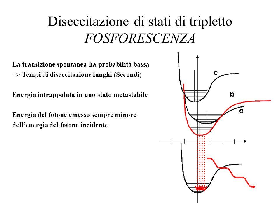 Diseccitazione di stati di tripletto FOSFORESCENZA