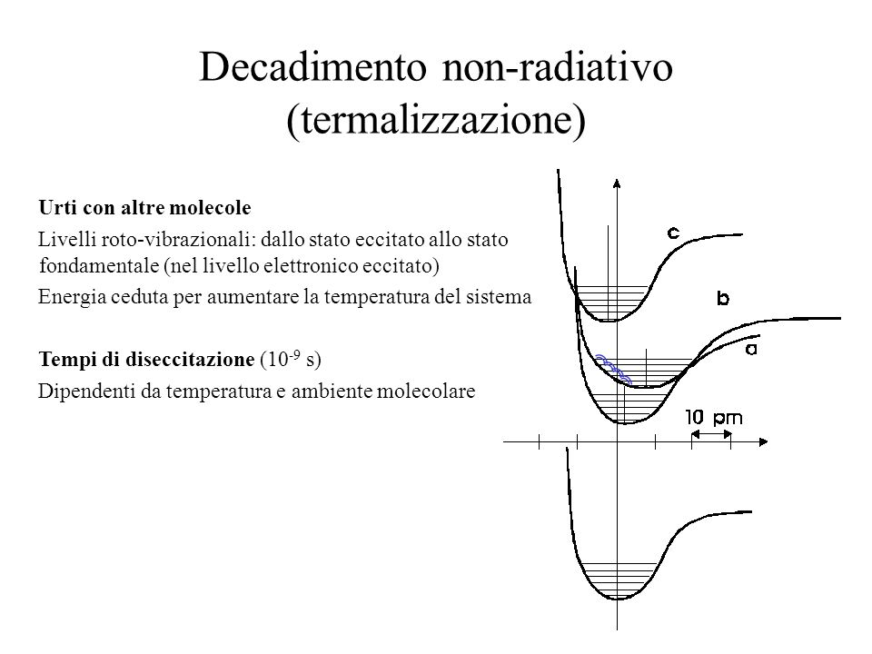 Decadimento non-radiativo (termalizzazione)