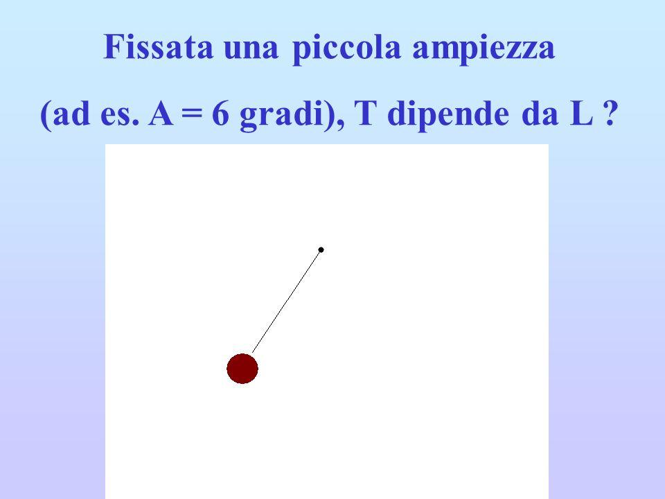 Fissata una piccola ampiezza (ad es. A = 6 gradi), T dipende da L