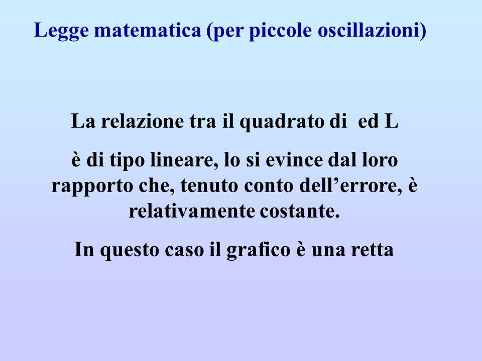 Legge matematica (per piccole oscillazioni)
