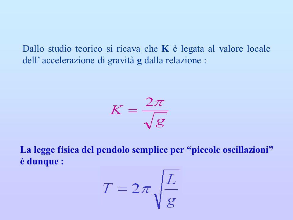 Dallo studio teorico si ricava che K è legata al valore locale dell' accelerazione di gravità g dalla relazione :