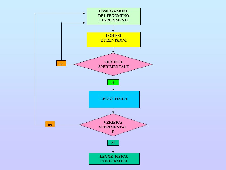 OSSERVAZIONE DEL FENOMENO + ESPERIMENTI IPOTESI E PREVISIONI VERIFICA