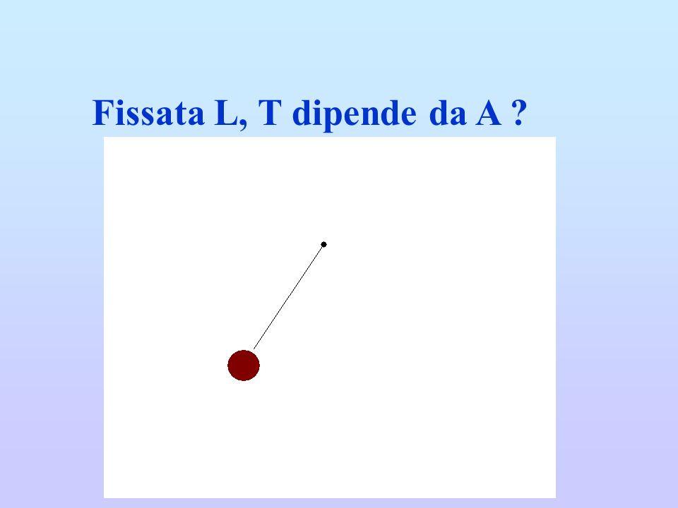 Fissata L, T dipende da A