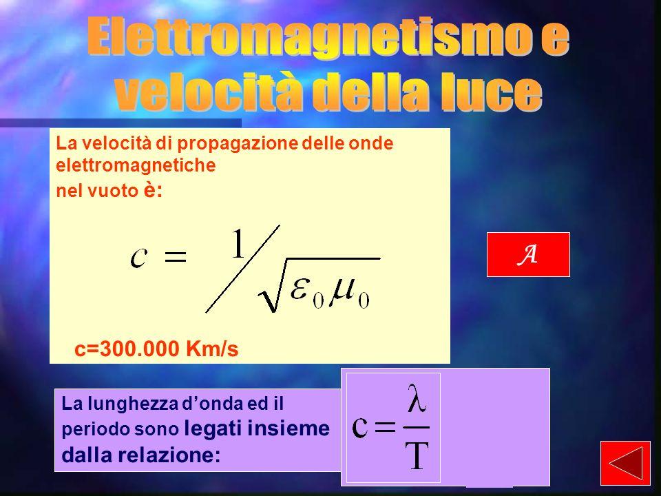 Elettromagnetismo e velocità della luce A c=300.000 Km/s