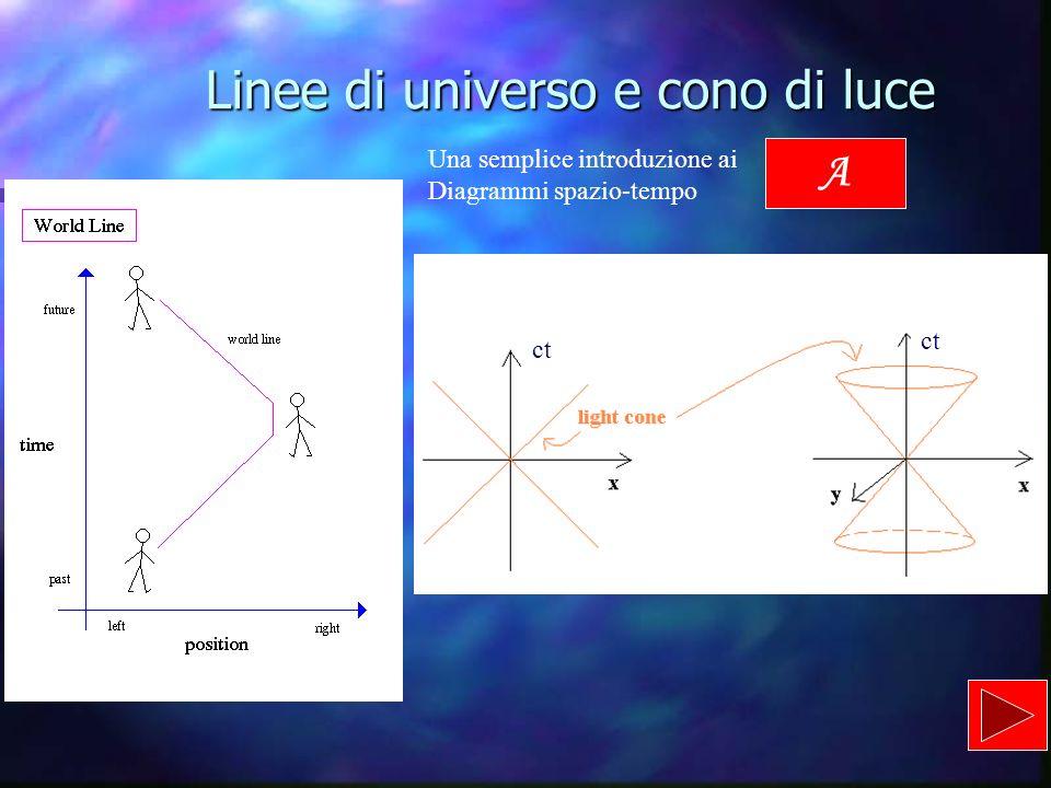 Linee di universo e cono di luce