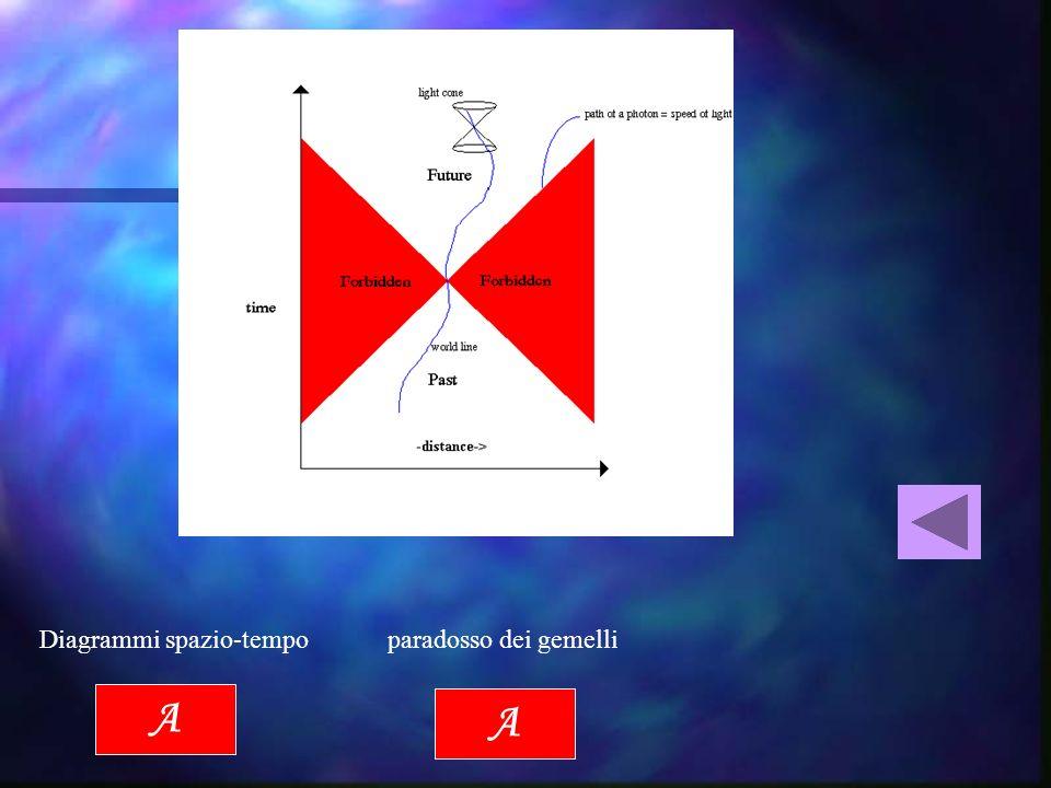 Diagrammi spazio-tempo