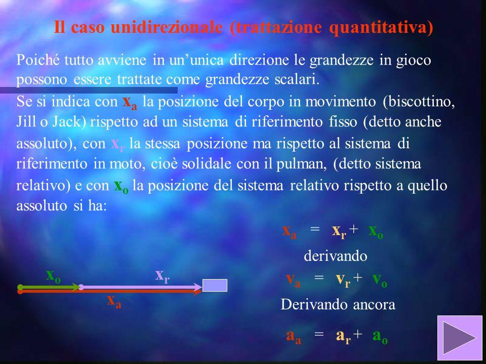 Il caso unidirezionale (trattazione quantitativa)