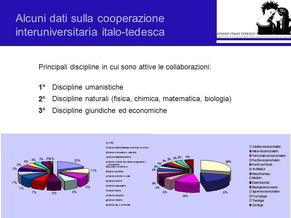 Alcuni dati sulla cooperazione interuniversitaria italo-tedesca