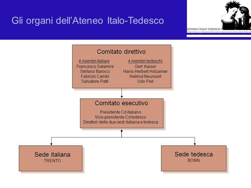 Gli organi dell'Ateneo Italo-Tedesco