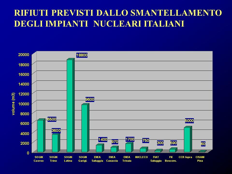 RIFIUTI PREVISTI DALLO SMANTELLAMENTO DEGLI IMPIANTI NUCLEARI ITALIANI