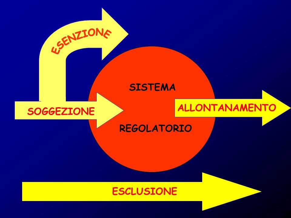 ESENZIONE SISTEMA ALLONTANAMENTO SOGGEZIONE REGOLATORIO ESCLUSIONE