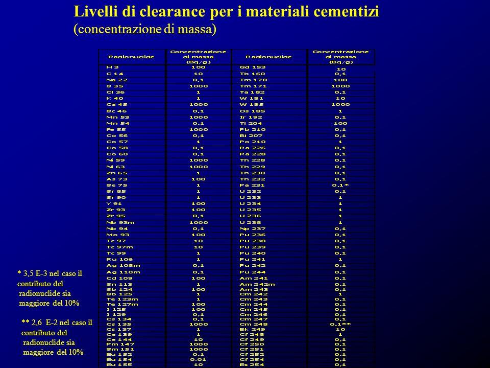 Livelli di clearance per i materiali cementizi